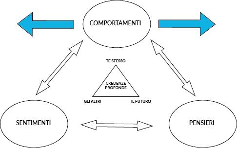 modello-cognitivo-comportamentale